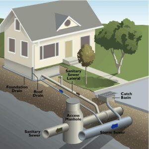 sewer_diagram